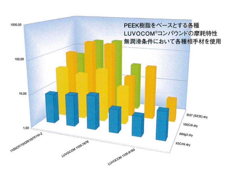 compound_luvocom_lubricantgraph