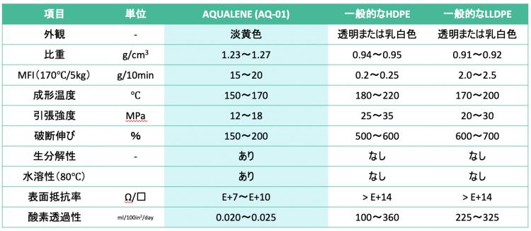 アクアリーン技術データ
